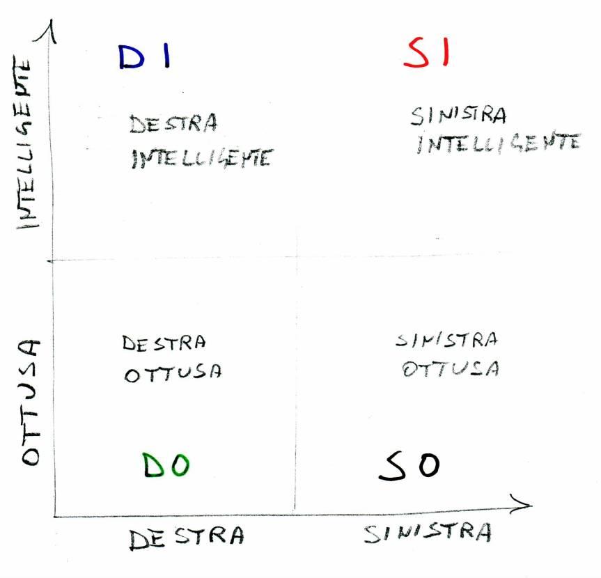 DESTRA/SINISTRA e INTELLIGENZA (ossia : capacità di capire): unatipologia